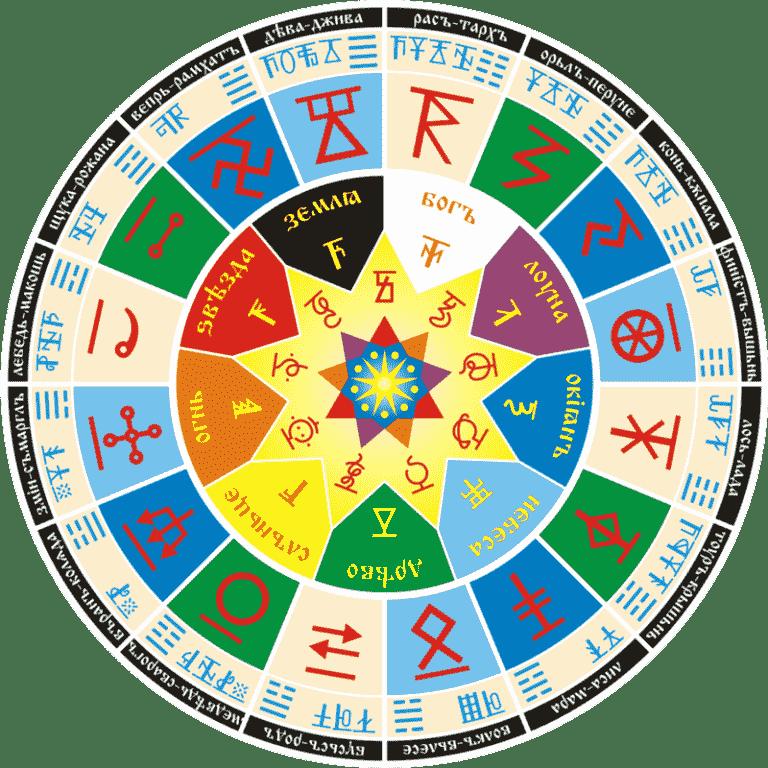 Виды славянских оберегов и их значение